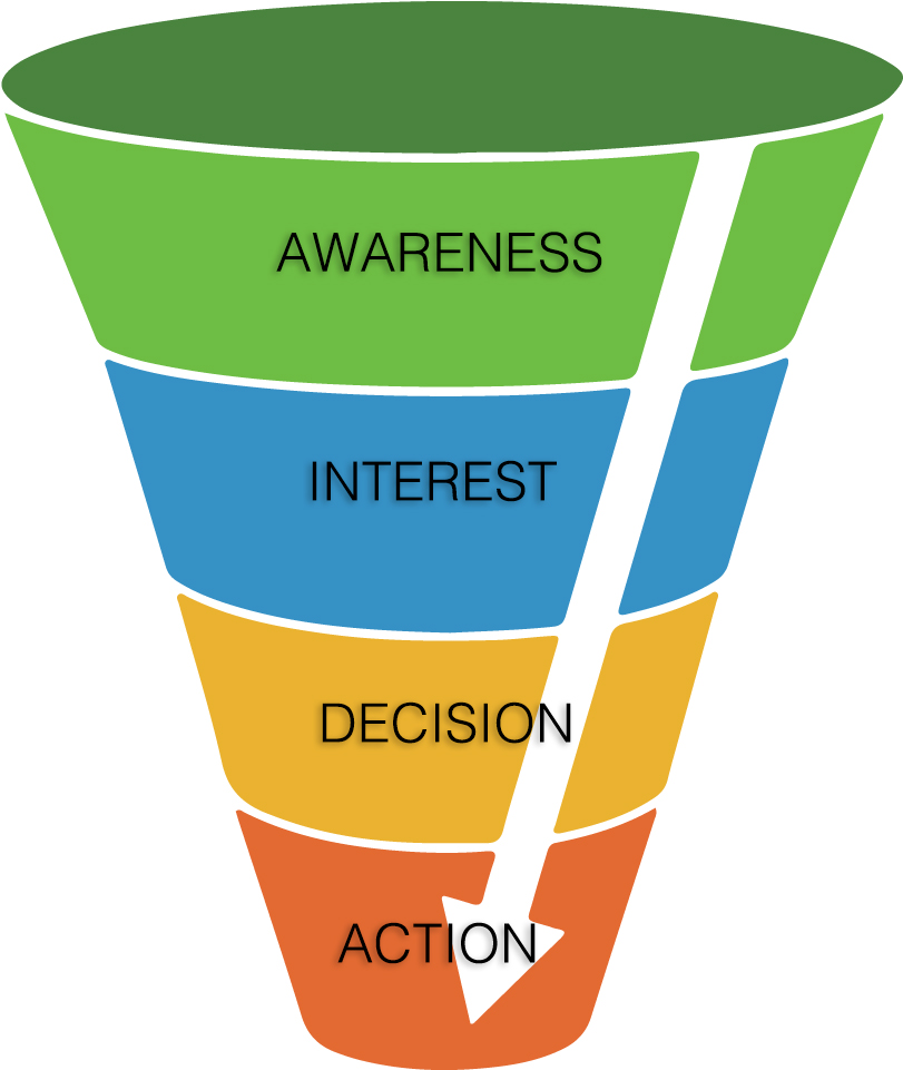 customer funnel example